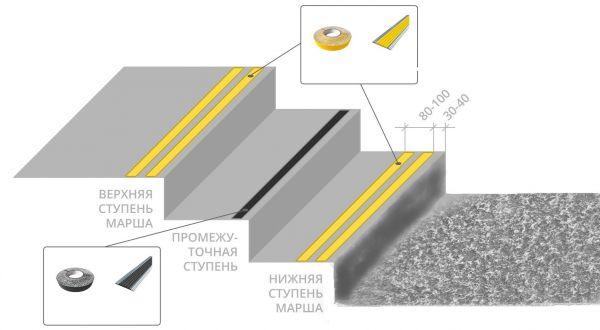 Тактильная противоскользящая двойная угловая накладка на ступени
